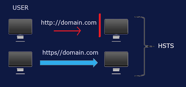 http to https migration HSTS security
